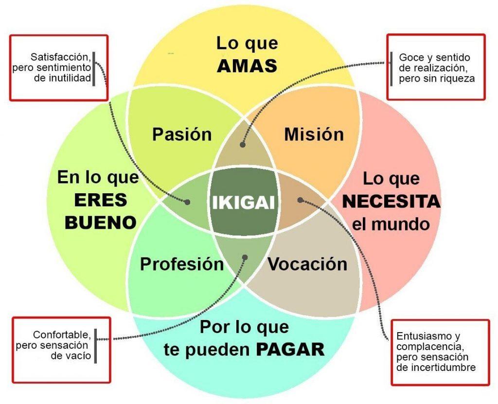 diagrama ikigai