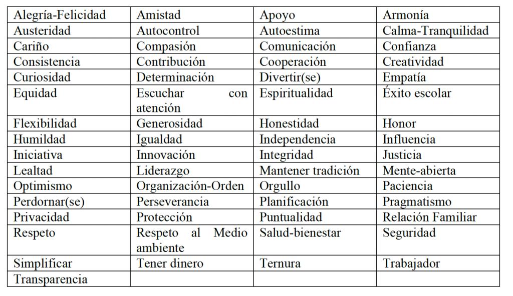 tabla para identificar tus valores