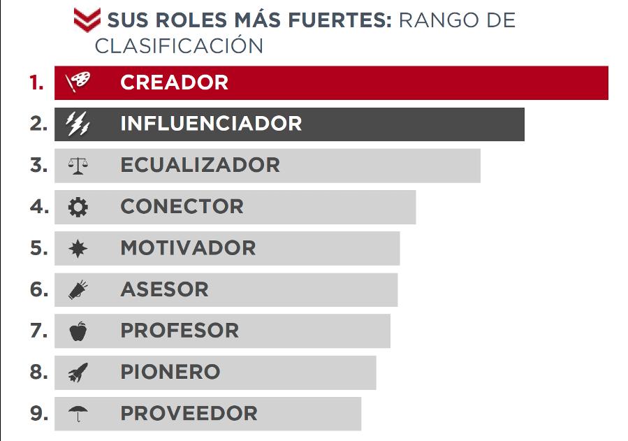Ejemplo de clasificación de los roles StandOut