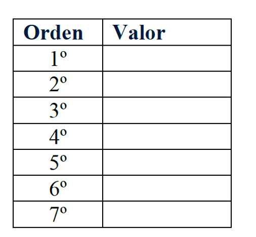 tabla para priorizar tus valores